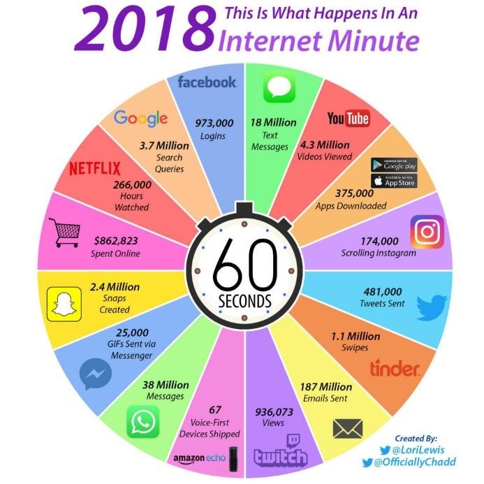 Cosa succedeva in un minuto di internet nel 2018!